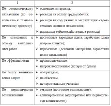 Скачать Классификация затрат для управленческого учета курсовая Популярные запросы картинок