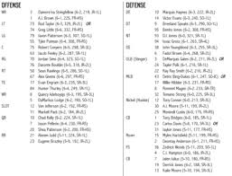 Georgia Southern Depth Chart Depth Chart Notes Georgia Southern Week College