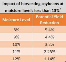 Soybean Moisture Chart Harvesting Soybeans At Higher Moisture To Maximize Yield