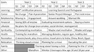 Life Planning Templates Holistic Life Plans Thinkocrats