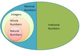 Elements Of A Venn Diagram Misconception About Venn Diagrams