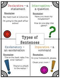 Types Of Sentences Mini Anchor Chart