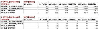 300 Blackout Twist Rate Chart 300 Blackout Ballistics Parts Compatibility Guide Ar