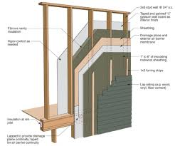 Best Insulation For Exterior Walls Home Design Ideas And - Exterior walls