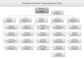 Financial Flow Chart Finance Organizational Chart