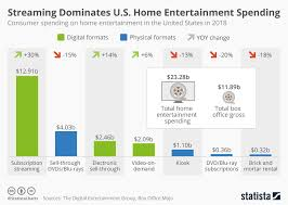 Exercise Expenditure Chart Chart Streaming Dominates U S Home Entertainment Spending