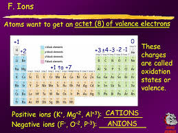 Chapter 5: Periodic properties AKA: RUSSIAN ATTACK Describe the ...