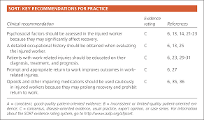 Evaluation And Treatment Of The Acutely Injured Worker