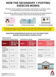 It is different from the current scoring system as it is independent of how other subjects fare. New Psle Scoring System Moe Releases Range Of Indicative Cut Off Points For Different Types Of Secondary Schools Cna