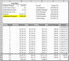 Amortization Chart Loan Amortization With Extra Principal Payments Using