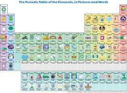 Interactive Periodic Table of the Elements, in Pictures and Words ...