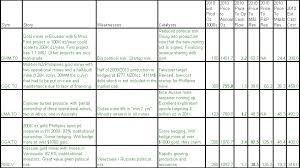 4th Step Worksheets | Homeschooldressage.com