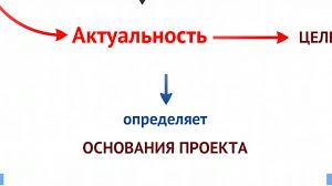 Актуальность проекта определение  Актуальность проекта определение