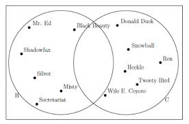 Venn Diagram Disjoint A Gentle Introduction To Mathematics Venn Diagram Steemit