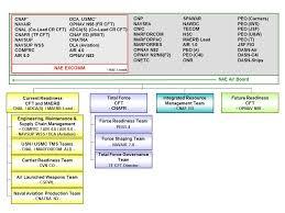Opnav N2 N6 Org Chart 31 Specific Opnav N2 N6 Organization Chart