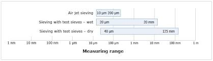 Diamond Sieve Size Chart Different Sieving Methods For Varying Applications