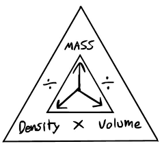 density equation triangle. vm density in physics equation triangle