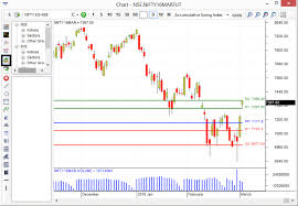 Tata Steel Candlestick Chart The Best Resource For Drawing Technical Indicators On Charts