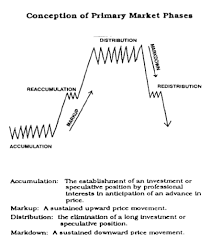How To Mark Up A Chart In Forex Market Phases And Vsa Set Ups Article Contest Dukascopy