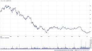 Yahoo Stock History Chart Lite Stock Price History Us Bitcoin Trading
