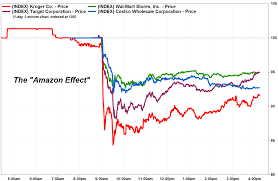 Costco Stock Quote Delectable Grocery Stocks Tank As 'Amazon Effect' Strikes Fear In Investors