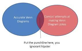 Venn Diagram Jokes How To Make A Venn Diagram Joke 0xfcaf Flickr
