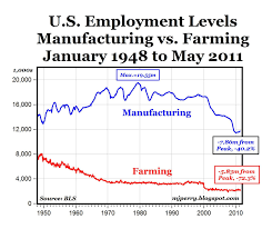 Since 1948 The U S Has Lost Twice As Many Jobs In