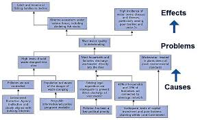 Food Company Product Tree Diagram Problem Tree Analysis Sswm Find Tools For Sustainable