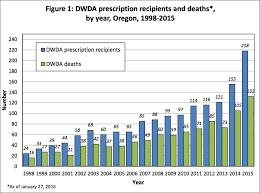 Oregon Health Authority Releases 2015 Data Summary On Death