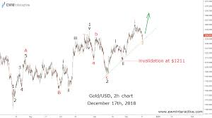 Gold Elliott Wave Charts Gold Price Follows Its Elliott Wave Path To 1300