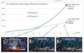Calculation Of Xp Needed To Reach Level 90 I Was Wondering