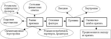 Курсовая работа Прогнозирование вероятности банкротства по модели  Рисунок 1 Диагностика кризисных ситуаций и состояния банкротства