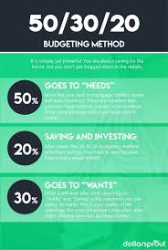 How To Make A Budget In 7 Easy Steps Free Worksheet Template