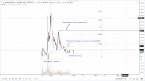 Bitcoin Cash Vs Bitcoin Price Chart Bitcoin Cash Vs Bitcoin Speed Bitcoin Gbp Trend Kinobey