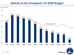 An Overview Of The Presidents Fy 2020 Budget Committee