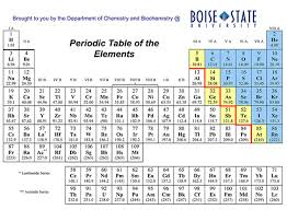 Periodic Table Chart Pdf Download Download Free Blank Periodic Table Chart In Pdf Dynamic