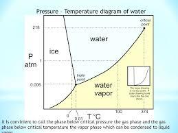 Mo99 Pressure Temperature Chart Temperature And Pressure Cryptoracks Co