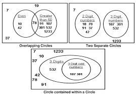 Syllogism Examples Using Venn Diagram Syllogism Diagram Logical Deductions Syllogisms Logic Venn