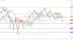 Amazon Stock Chart Live Amazon Stock Ichimoku Cloud Analysis Is Now A Good Time To