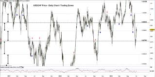Eur Swiss Franc Chart Euro And Us Dollar Struggle To Push Higher Against Swiss
