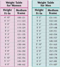 Marine Corps Weight Charts London Fog Toddler Size Chart Bmi