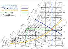 Psy Chart Psychrometric Charts Yi Shans Portfolio