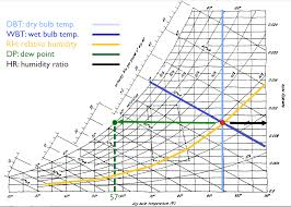 Dew Point Humidity Chart Psychrometric Charts Yi Shans Portfolio