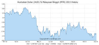 20 Veracious Xe Chart Sing To Ringgit