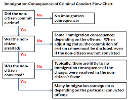 23 Explanatory Immigration Consequences Of Criminal