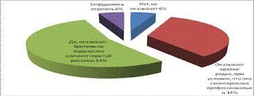 Анализ использования технологии скрытой рекламы в российских СМИ  И лишь 2 человека из общего числа опрошенных убеждены в том что скрытая реклама не оказывает влияние на предпочтения потребителей