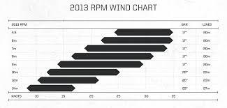 Slingshot Rpm Wind Range Chart Slingshot Wind Ranges Inteist