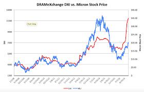 Micron Technology Levitating Dram Prices Micron