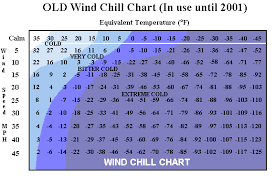 Wind Chill Values Revised In 2001 News Sports Jobs
