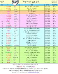 Kpop Music Charts Kane Park Medium